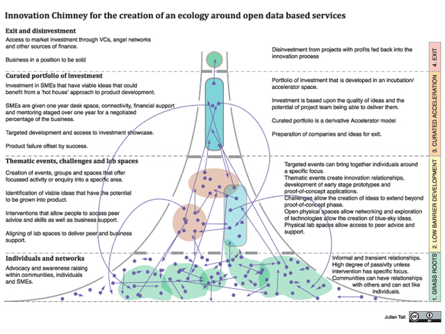 Innovation Chimney for the creation of an ecology around open data based services