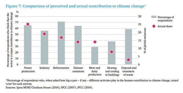 Chart Comparison of perceived and actual contribution to climate change