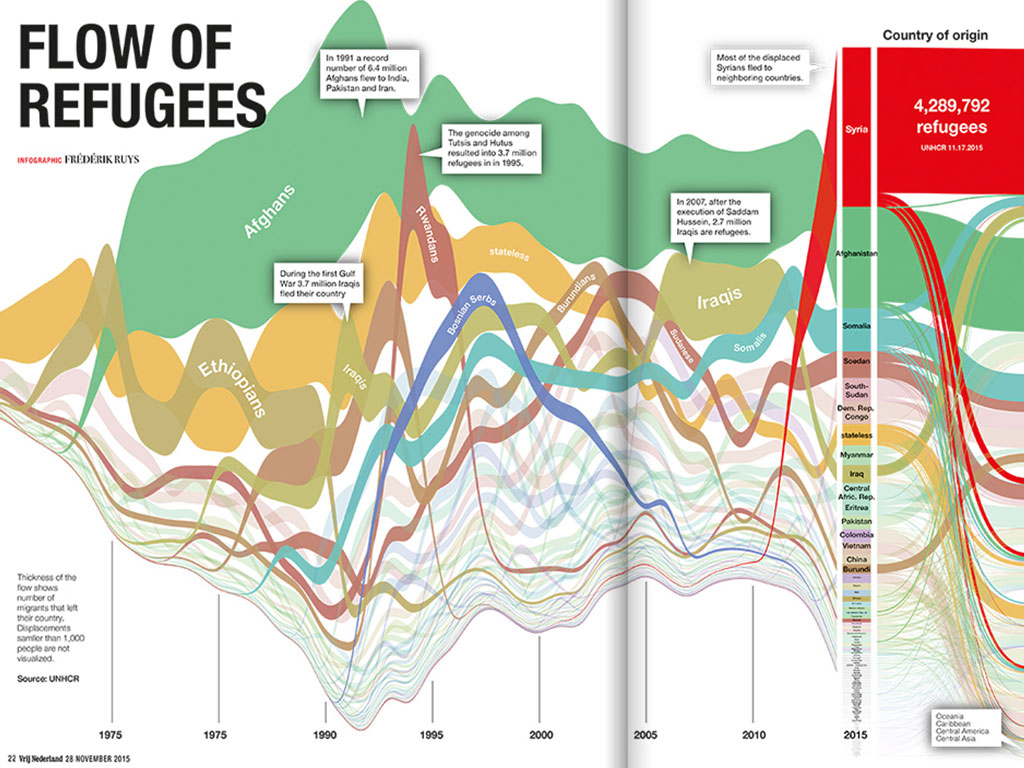 Refugees flow - by Frédérik Ruys for VN magazime